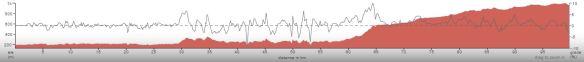 track05b_elevation_profile